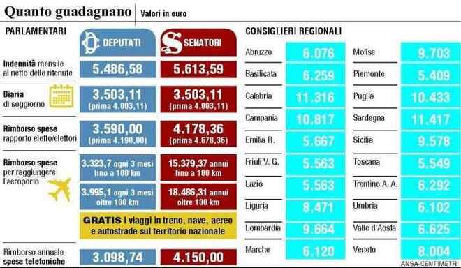 Per ridurre i costi della politica perch i cittadini for Numero parlamentari italia