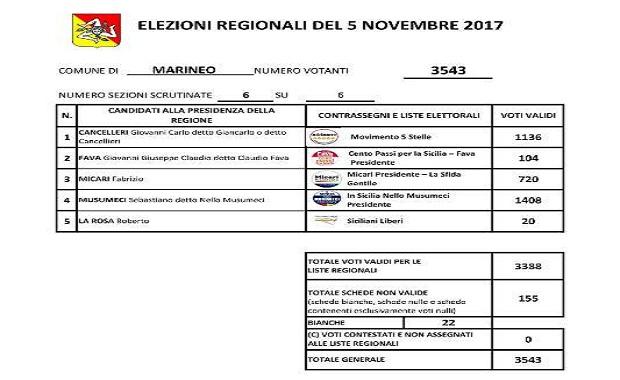 elezioni regionali 2017dato marineo