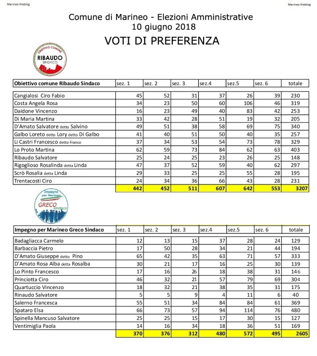 Elezioni_Marineo_2018_voti_di_PREFERENZA